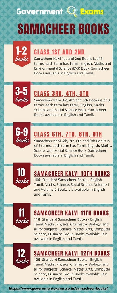 Samacheer Kalvi Books_infographic