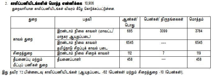 TN Police Constable Vacancies Details 2020
