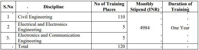 TN PWD Graduate Apprentice Vacancy Details 2020