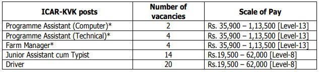 TNAU Recruitment Vacancy Details 2020