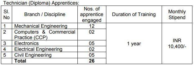 BEL Technical Apprentice Vacancy Details 2020