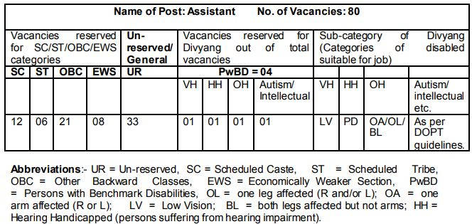 ICMR Assistant Recruitment 2020 Vacancy Details