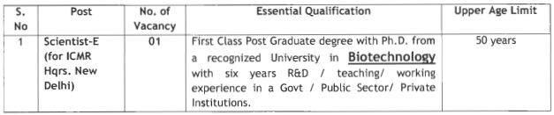 ICMR Scientist E Recruitment 2020 vACANCY dETAILS