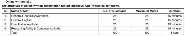 SBI Apprentice Selection Procedure 2020