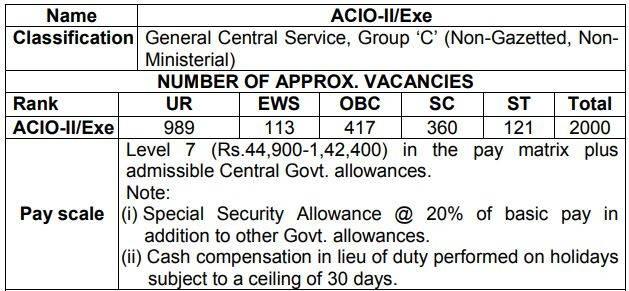 Intelligence Bureau ACIO Recruitment Vacancies Details 2021