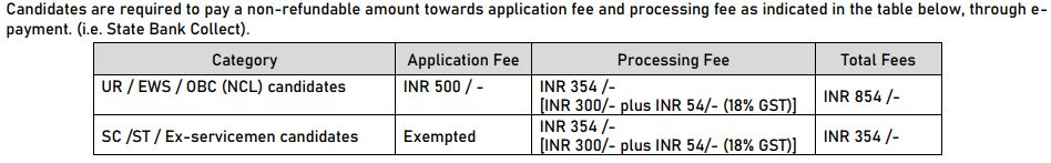 NLC India Safety Officer Application Fee 2021