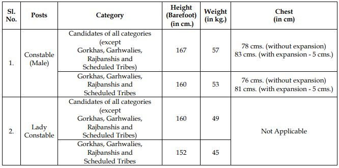 WP Police Physical Standards for Constable Recruitment 2021