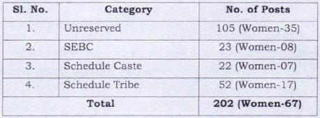 High Court of Orissa Vacancy Details 2021