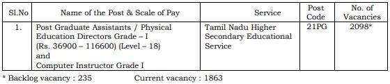 TN TRB PG Assistants Vacancy Details 2021