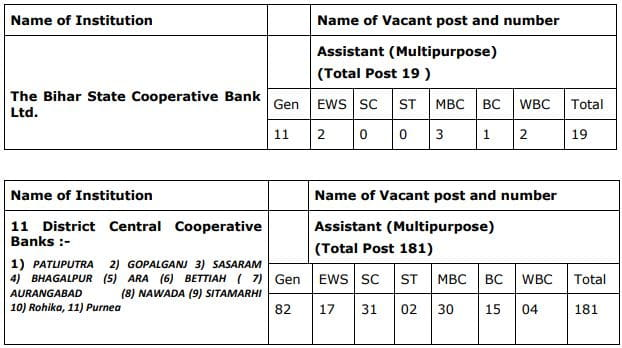 Bihar State Cooperative Bank Ltd. Recruitment Vacancy Details 2021