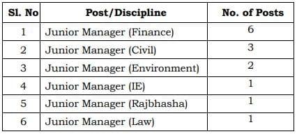 NMDC Ltd Junior Manager Vacancy Details 2021