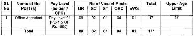 SVNIT Office Attendant Vacancy Details 2021