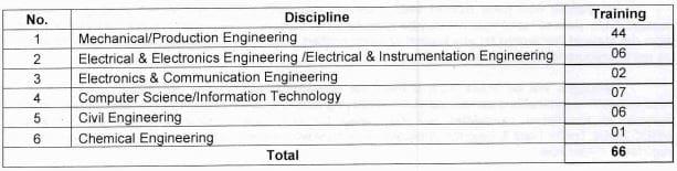BHEL Trichy Graduate Apprentice Vacancy Details 2021