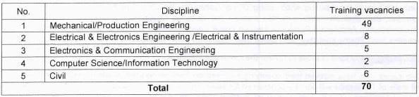 BHEL Trichy Technician Apprentice Vacancy Details 2021