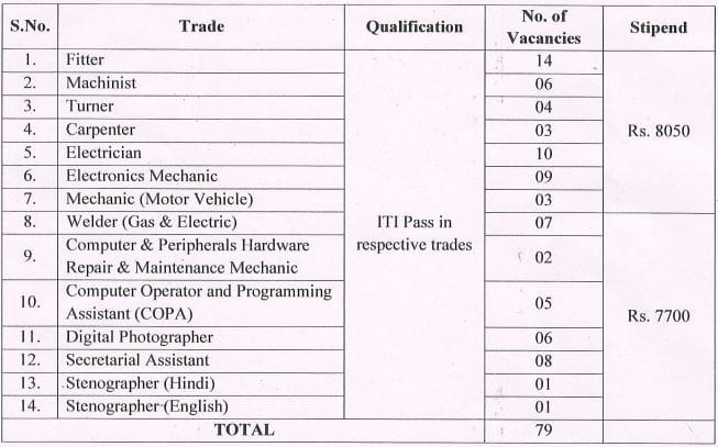 DRDO TBRL Apprentice Vacancy Details 2021