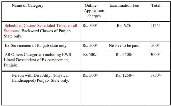 PPSC Engineer Civil Recruitment Application Fee