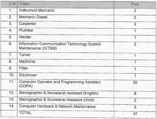 DRDO Defence Labrotery Apprentice Vacancy Details 2021