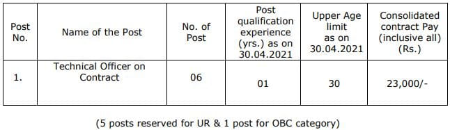 ECIL Technical Officer vacancy details 2021