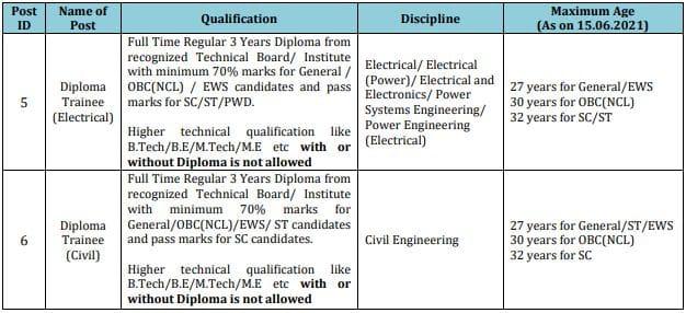 POWERGRID Diploma Trainee Education Details 2021