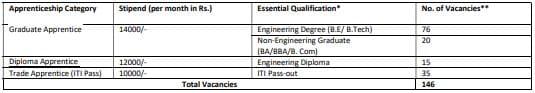 RITES Limited Apprentice Recruitment Vacancy Details 2021
