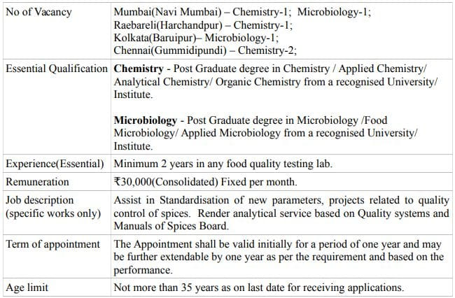 Spices Board Technical Analyst vacancy details 2021
