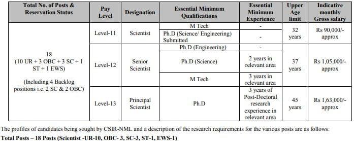 CSIR NML Scientist Recruitment Vacancy Details 2021