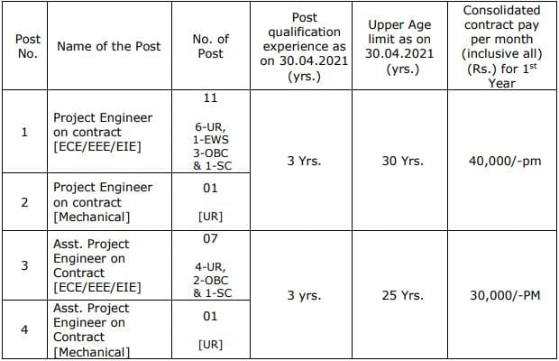 ECIL Project Engineer Recruitment Vacancy Details 2021