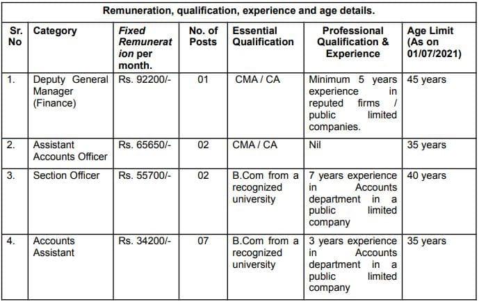 KRCL DGM AAO SO AA Vacancy Details 2021