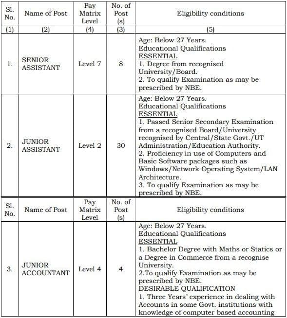 NBEMS Assistant Accountant Vacancy Details 2021