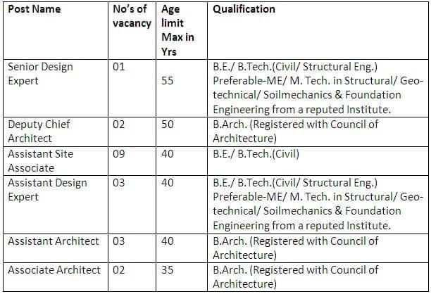 NCRTC Civil Architecture Experts Professionals Vacancy Details 2021
