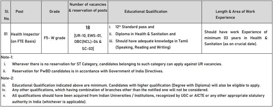 NLC India Limited Health Inspector Vacancy Details 2021
