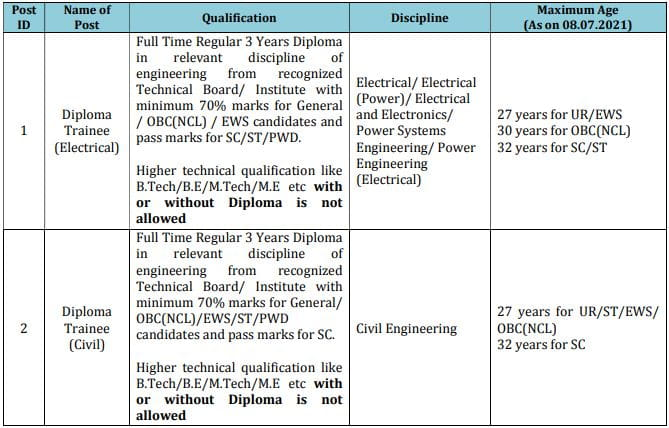 PGCIL Diploma Trainee Educational Qualification 2021