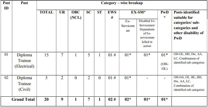 PGCIL Diploma Trainee Vacancy Details 2021