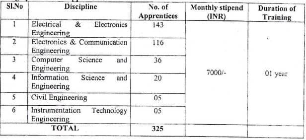 BESCOM Graduate Diploma Apprentice Recruitment 2021