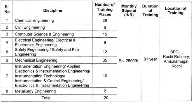 BPCL Graduate Diploma Apprentices Vacancy Details 2021