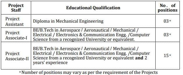 CSIR NAL Project Staff Vacancy Details2021
