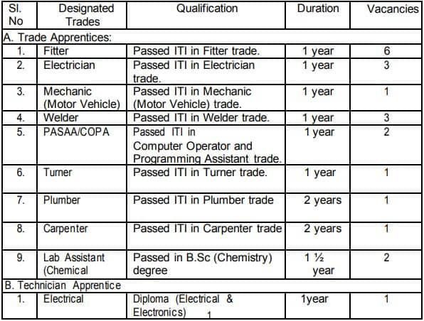 IREL India Ltd Trade Technician Apprentice Recruitment 2021