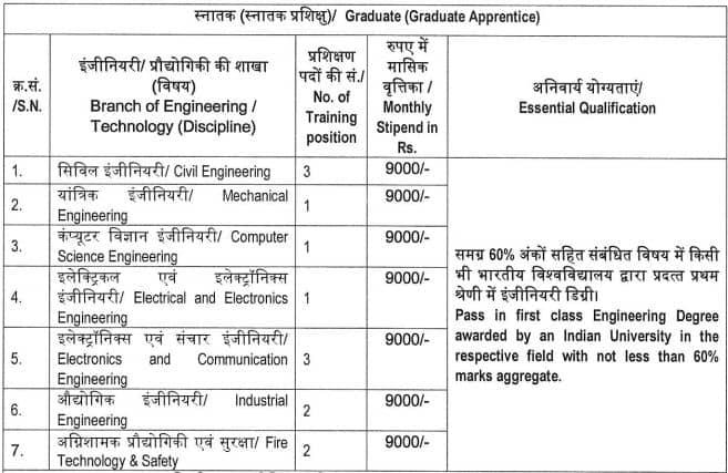 ISRO Graduate Diploma Apprentices Vacancy Details 2021