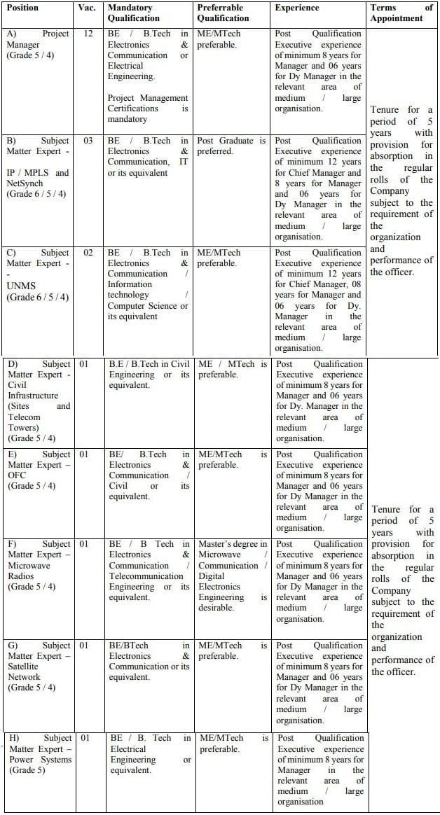 ITI Ltd Project Manager Subject Matter Expert Vacancy Details 2021