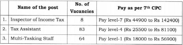 Income Tax Department Mumbai Sports Quota Vacancy Details 2021