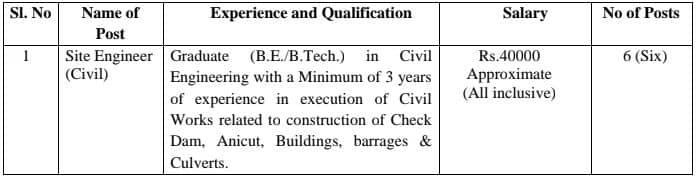 WAPCOS Limited Site Engineer Civil Vacancy Details 2021